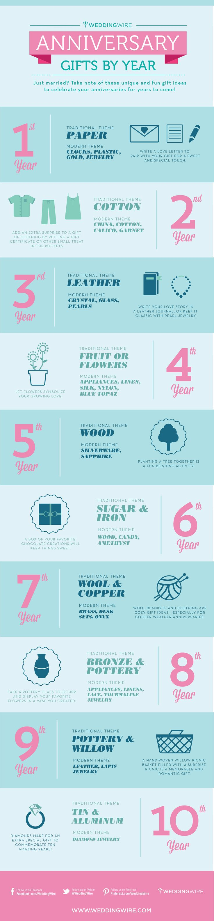 personalised gifts ideas anniversary gifts by year weddingwire