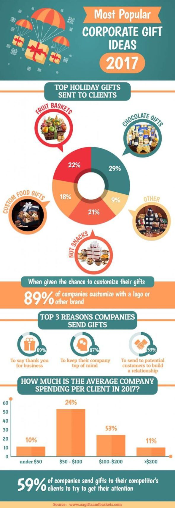 The Ultimate Corporate Gift Ideas Guide - 2017 Edition #christmasgifts #business